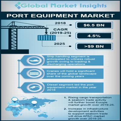 port equipment market