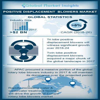positive displacement blowers market