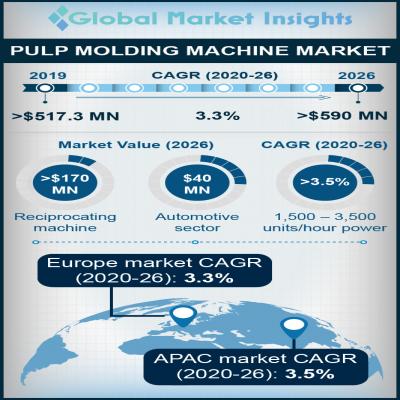 pulp molding machines market