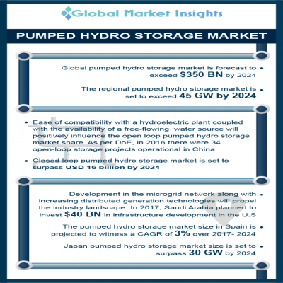 pumped hydro storage market