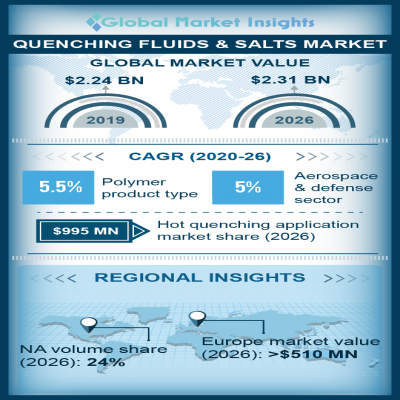 quenching fluids and salts market
