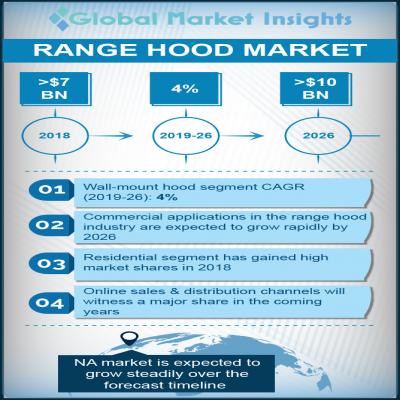 range hood market