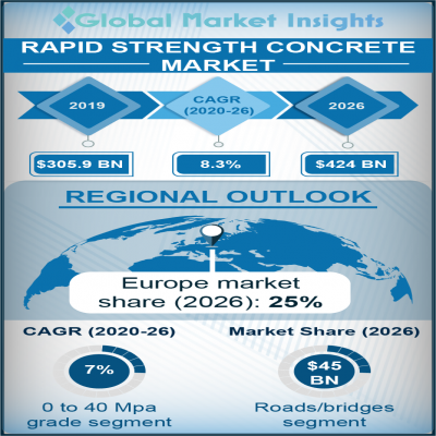 rapid strength concrete market