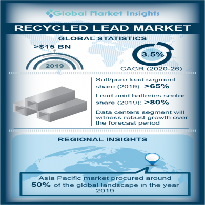 recycled lead market