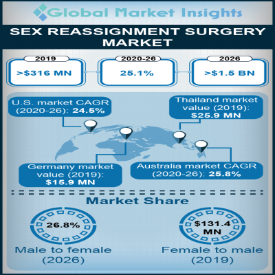 sex reassignment surgery market