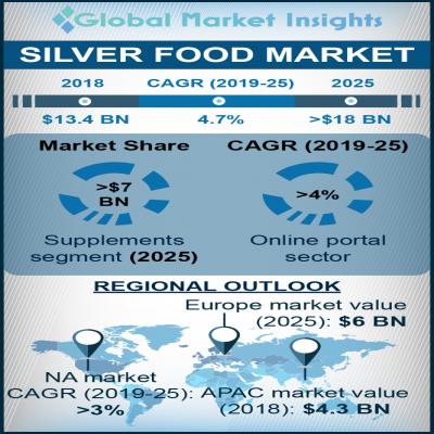 silver food market