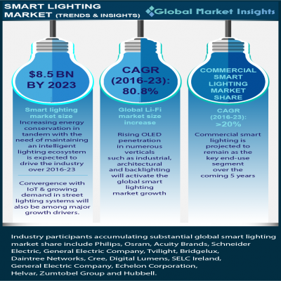 smart lighting market