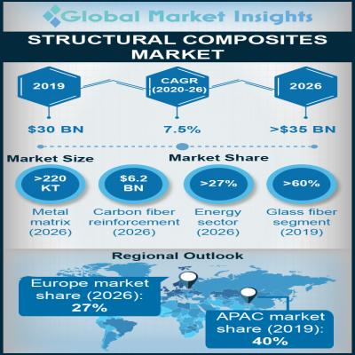 structural composites market