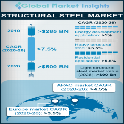 structural steel market