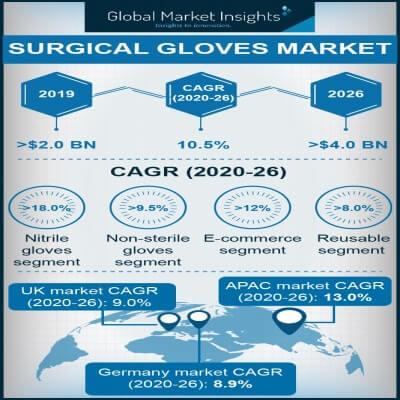 surgical gloves market
