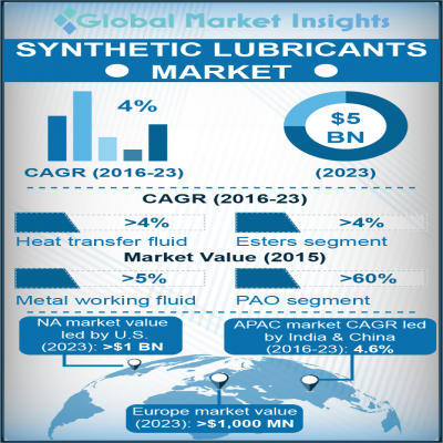 synthetic lubricants market