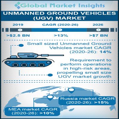 unmanned ground vehicles ugv market