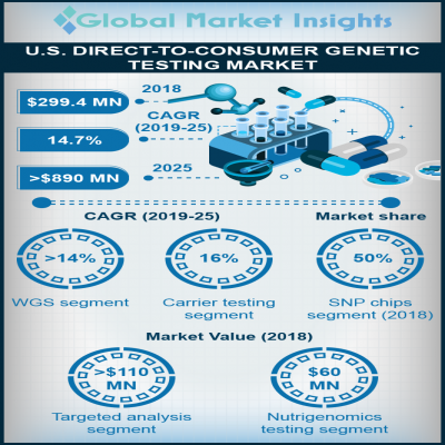 us direct to consumer genetic testing market