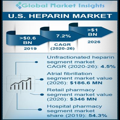 us heparin market