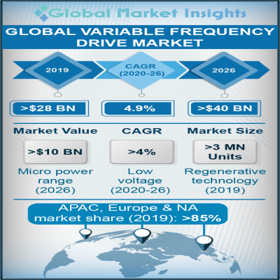 variable frequency drive vfd market