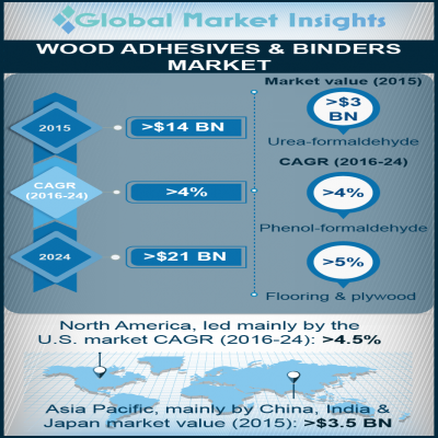 wood adhesives and binders market
