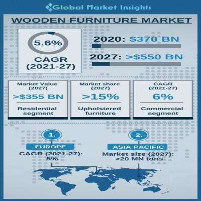 wooden furniture market