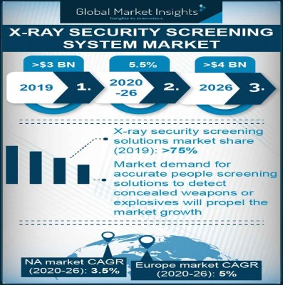 x ray security screening system market report